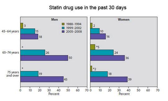 statin
