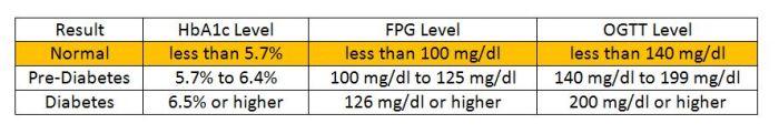 diabetes-figure